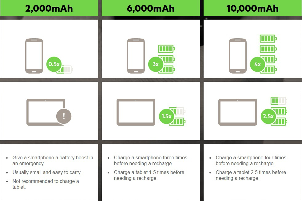 How to choose power bank